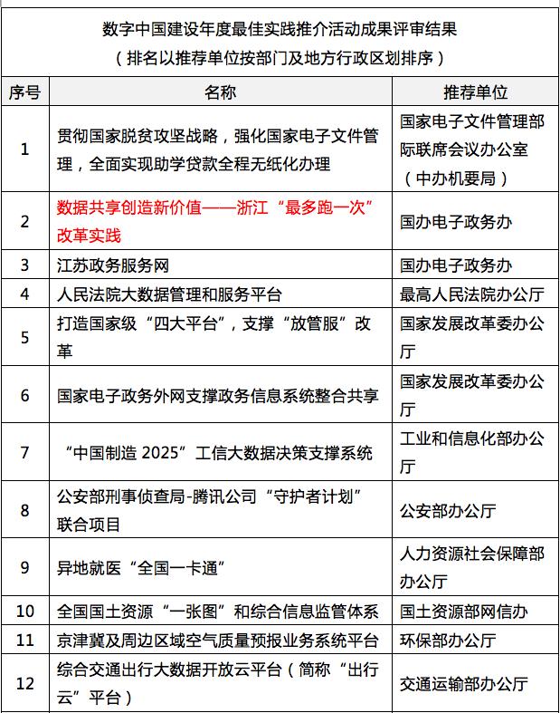 """国脉参与其中的浙江""""最多跑一次""""入选""""数字中国""""年度最佳实践"""