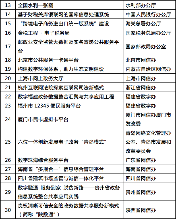 数字中国建设年度最佳实践成果评选结果